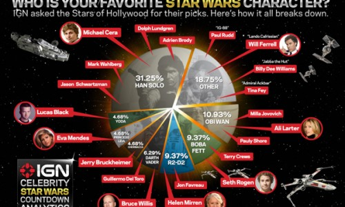 Celebrities Chime in on Their Favorite STAR WARS Characters