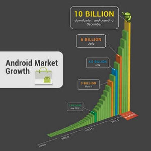 Android Market Reaches 10 Billion Downloaded Apps