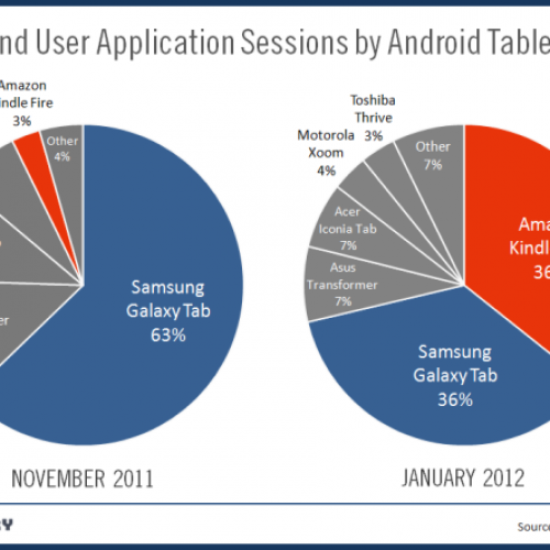 Kindle Fire Reigns Over Samsung Galaxy Tab