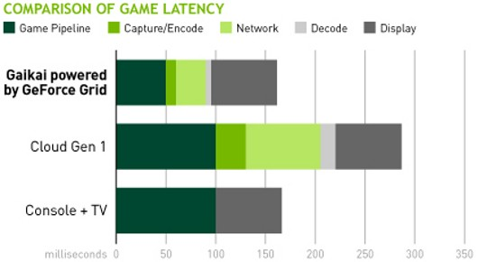 E3 2012: Nvidia's Grid changes the face of cloud gaming - Nerd Reactor