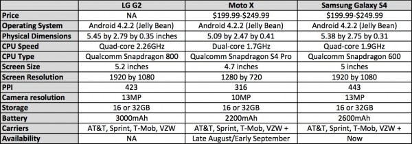 lg-g2-spec-comparison1