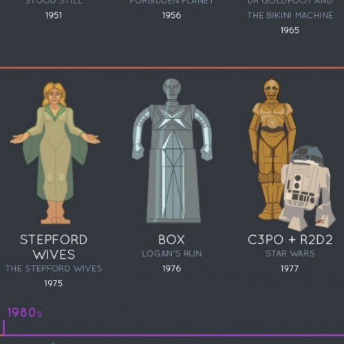 Evolution of robots in film (infographic)