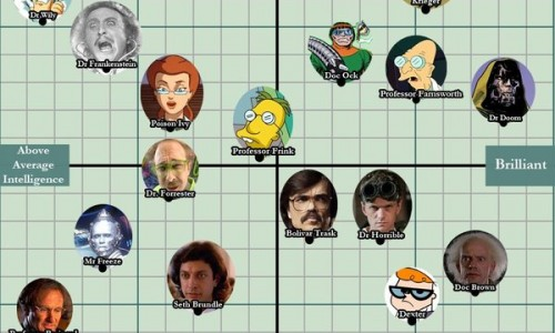 Dorkly's mad scientist chart shows us truly how mad they are