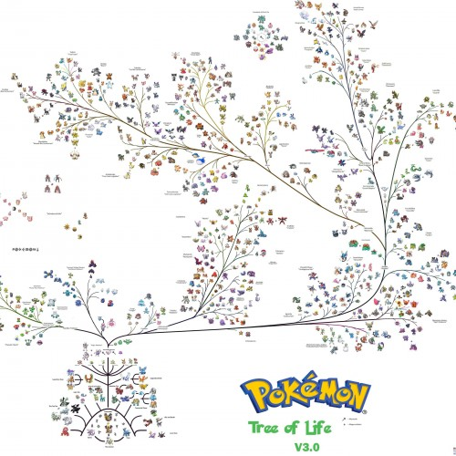 The Pokemon Tree of Life explains Pokelution