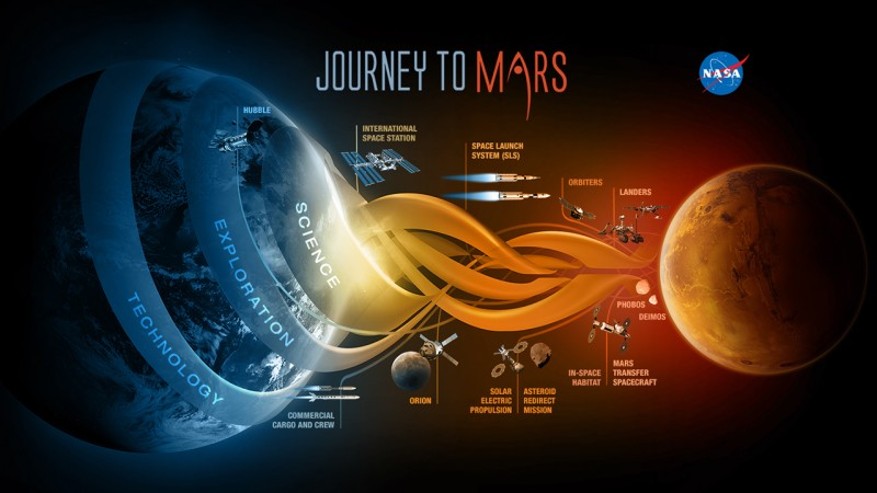 Journey to Mars // NASA