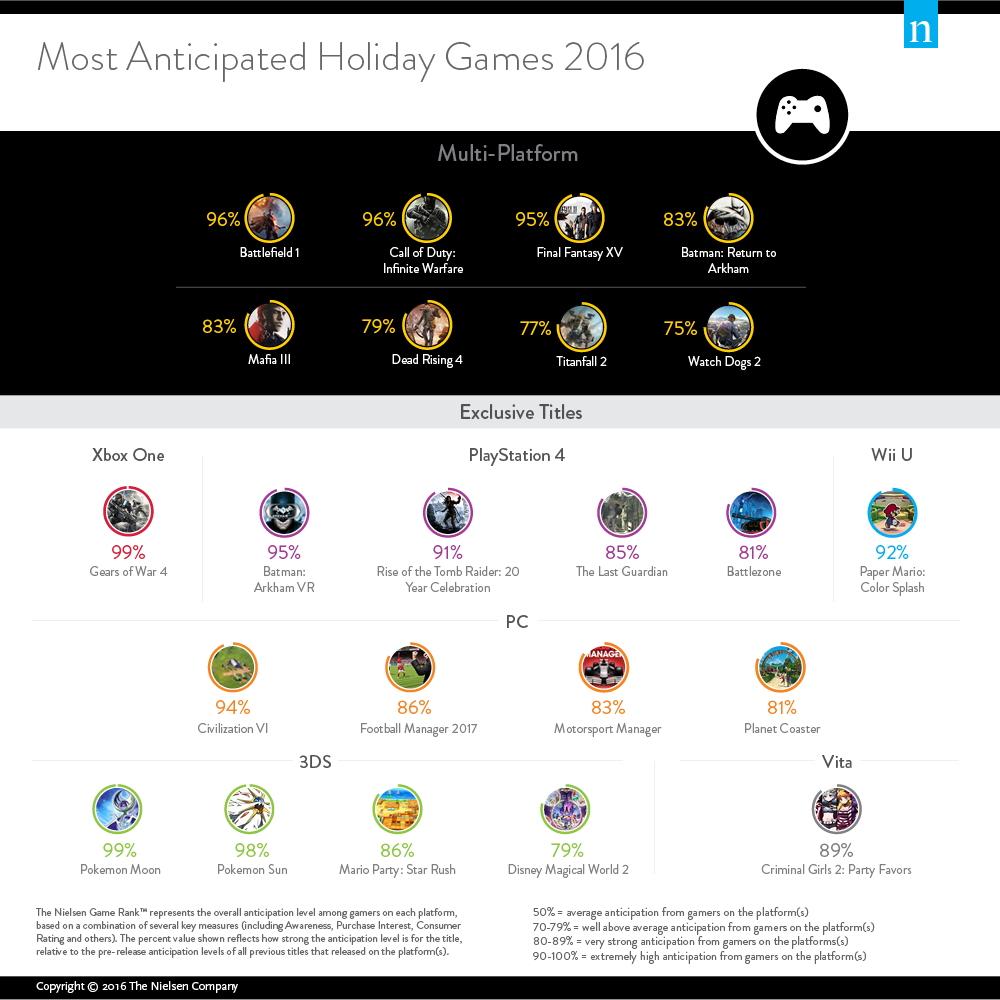 2016-most-anticipated-holiday-video-games