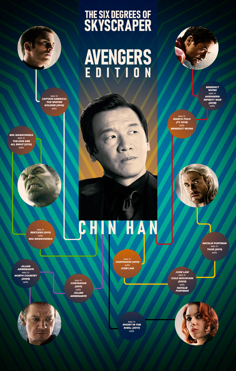 Six Degrees of Separation: Skyscraper - Chin Han
